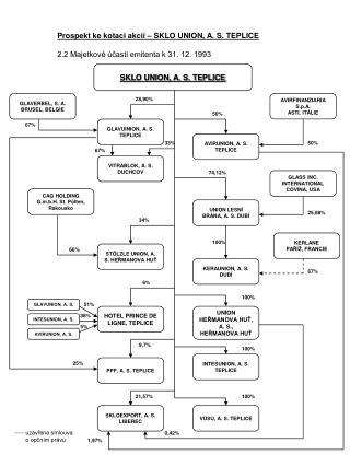 Prospekt ke kotaci akcií – SKLO UNION, A. S. TEPLICE 2.2 Majetkové účasti emitenta k 31. 12. 1993