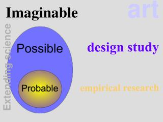 Imaginable