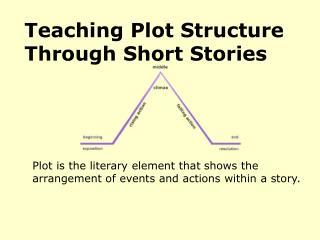 Teaching Plot Structure Through Short Stories