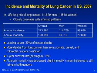 Incidence and Mortality of Lung Cancer in US, 2007