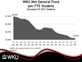 WKU Net General Fund  per FTE Student (Constant FY 2011 Dollars)