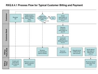 RXQ.9.4.1 Process Flow for Typical Customer Billing and Payment