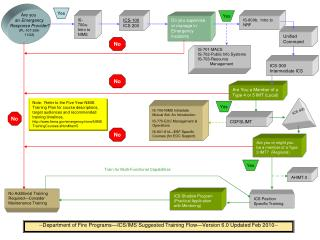 --Department of Fire Programs—ICS/IMS Suggested Training Flow—Version 6.0 Updated Feb 2010--