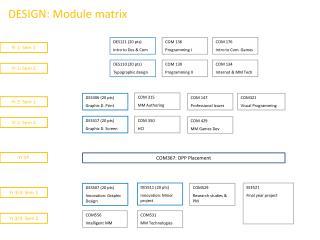 DESIGN: Module matrix