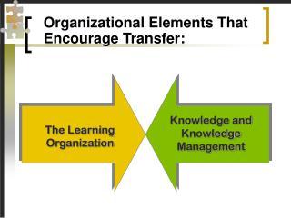 Organizational Elements That Encourage Transfer: