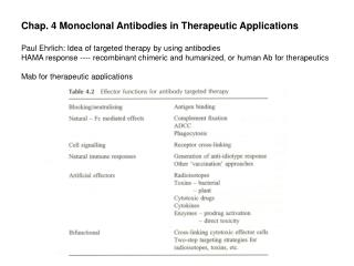 Chap. 4 Monoclonal Antibodies in Therapeutic Applications