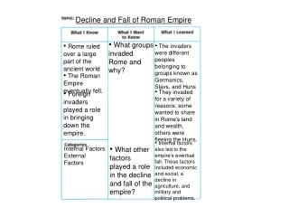 Decline and Fall of Roman Empire