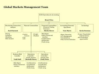 Global Markets Management Team