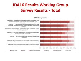 IDA16 Results Working Group Survey Results - Total