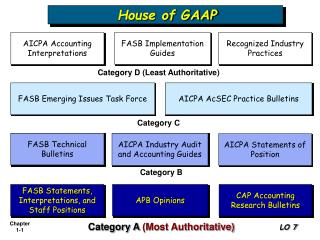 FASB Statements, Interpretations, and Staff Positions