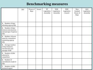 Benchmarking measures