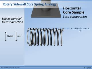 Rotary Sidewall Core Spring Analogy
