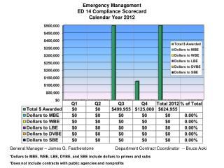Emergency Management ED 14 Compliance Scorecard Calendar Year 2012