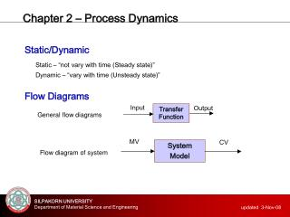 Chapter 2 – Process Dynamics