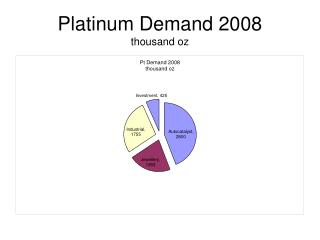 Platinum Demand  2008 thousand oz