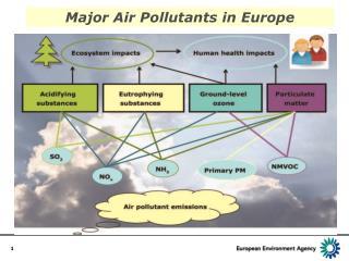 Major Air Pollutants in Europe