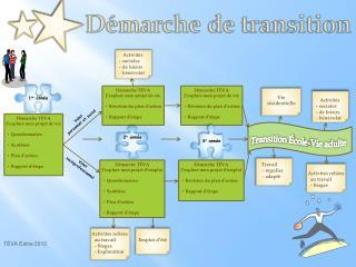 Démarche de transition