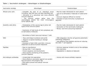 Table 1. Vaccination strategies – Advantages vs disadvantages
