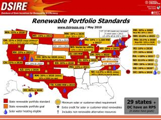 Renewable Portfolio Standards