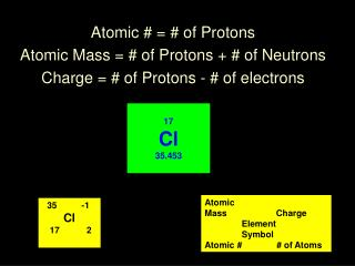 Atomic # = # of Protons Atomic Mass = # of Protons + # of Neutrons