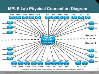 MPLS Lab Physical Connection Diagram