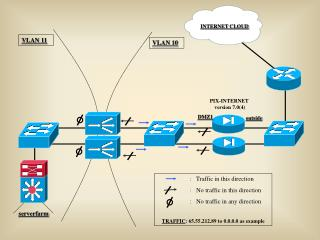 PIX-INTERNET version 7.0(4)