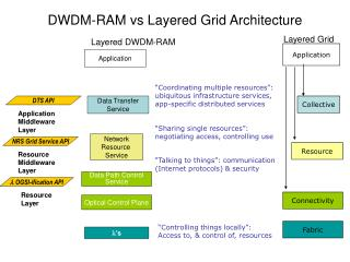 DWDM-RAM vs Layered Grid Architecture