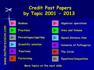 Credit Past Papers by Topic 2001  - 2013