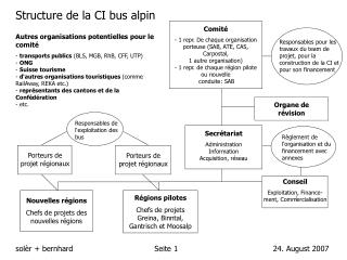 Structure de la CI bus alpin
