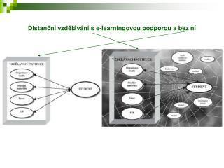 Distanční vzdělávání s e-learningovou podporou a bez ní