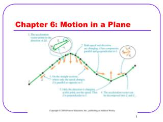 Chapter 6: Motion in a Plane