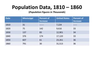 Population Data, 1810 – 1860 ( Population Figures in Thousands )