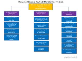 Management Structure - Adult & Children's Services Directorate