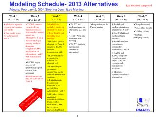 Modeling Schedule- 2013 Alternatives Adopted February 5, 2004 Steering Committee Meeting