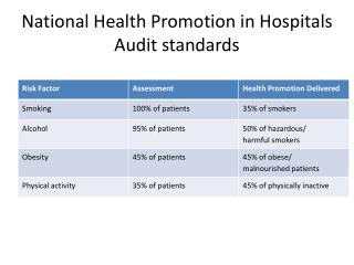 National Health Promotion in Hospitals Audit  standards