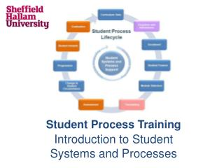 Student Process Training Introduction to Student  Systems and Processes
