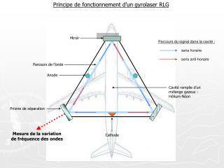 Principe de fonctionnement d'un gyrolaser RLG