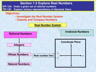 Objectives:  Investigate the Real Number System   Classify and Compare Numbers