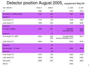 Detector position August 2005, supplement May'06