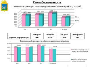 Основные параметры консолидированного бюджета района, тыс.руб.