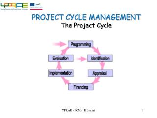 PROJECT CYCLE MANAGEMENT The Project Cycle
