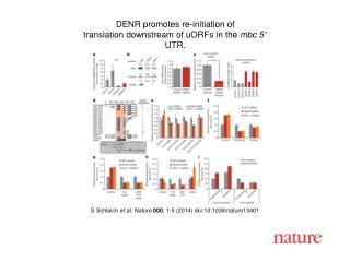 S Schleich et al. Nature 000 , 1-5 (2014) doi:10.1038/nature13401