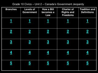Grade 10 Civics – Unit 2 – Canada's Government Jeopardy