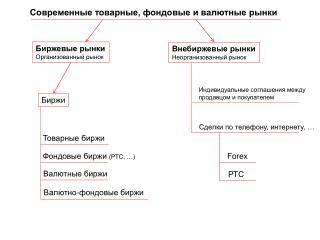 Современные товарные, фондовые и валютные рынки