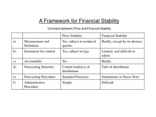 A Framework for Financial Stability Contrasts between Price and Financial Stability