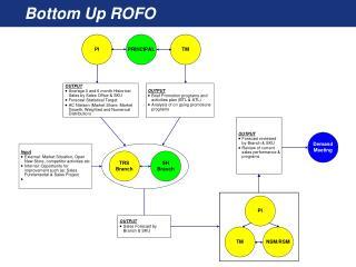 Bottom Up ROFO