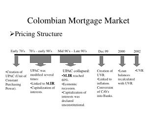 Colombian Mortgage Market