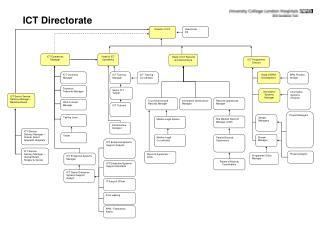 ICT Directorate