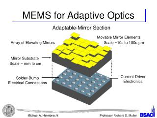 MEMS for Adaptive Optics