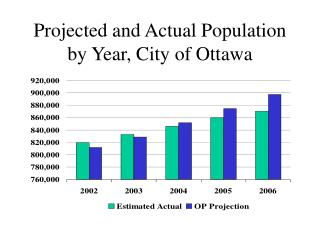 Projected and Actual Population by Year, City of Ottawa